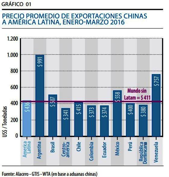 grafico 1 alacero china
