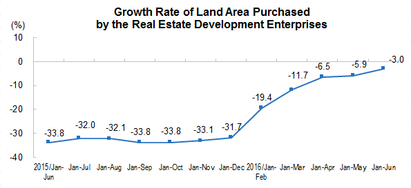 China National Real Estate Development and Salesb
