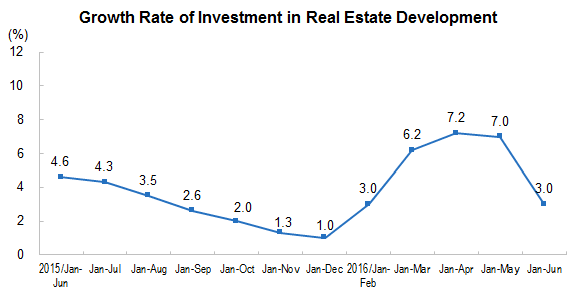 china  real estate investment