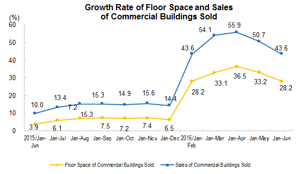 china Sales of Commercial Buildings