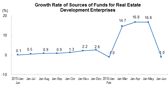 china Sources of Funds for Real Estate Development Enterprises