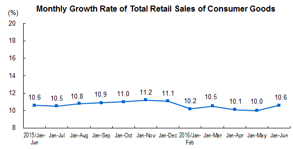 china Total Retail Sales of Consumer Goods
