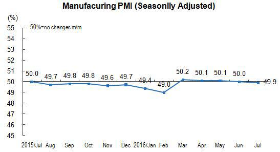 China's manufacturing purchasing managers index (PMI)