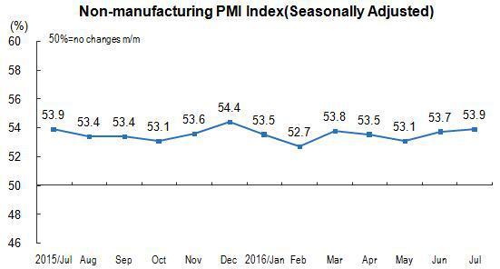 China's Non-manufacturing PMI