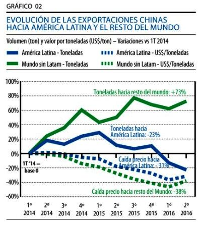 evolucion de las exportaciones chinas acero