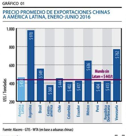 precio importaciones acero china